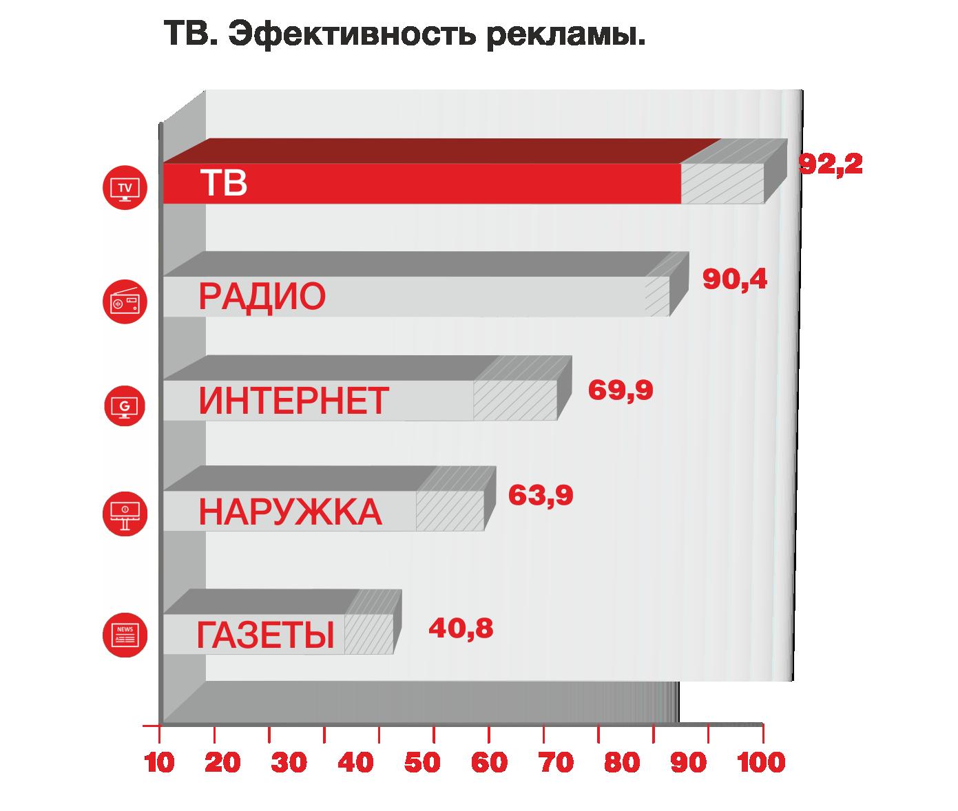 Бесплатная реклама на сайтах челябинска как рекламировать сайт в яндексе